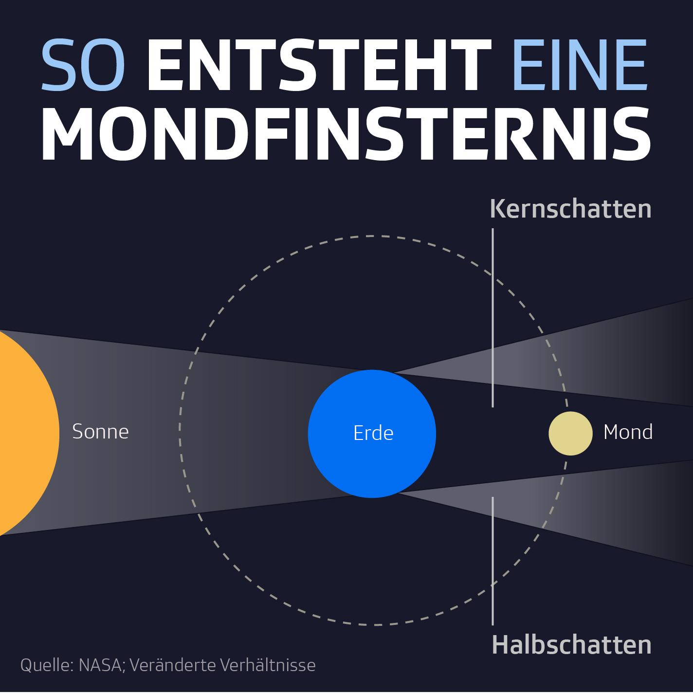 Infografik Entstehung Mondfinsternis