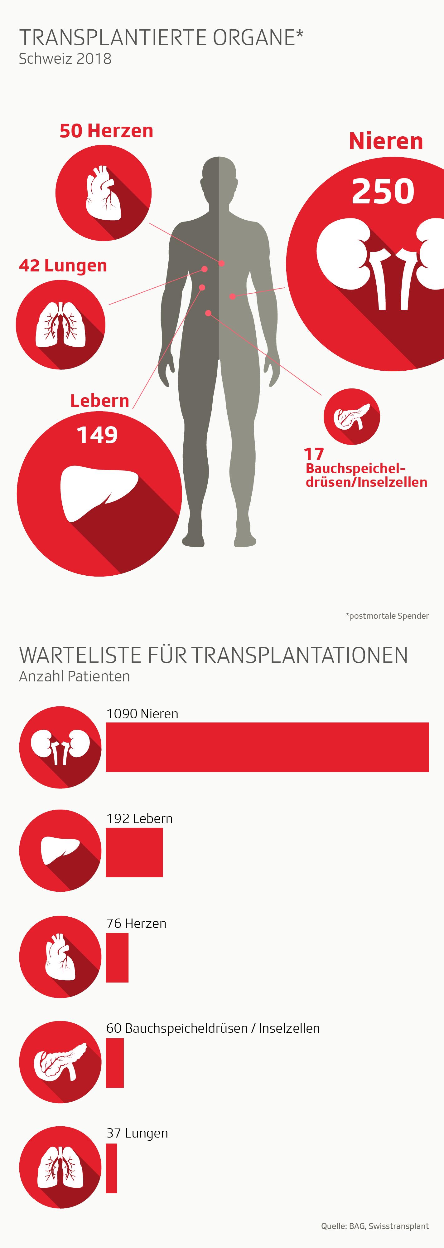 Infografik Organspenden und Transplantationen Schweiz