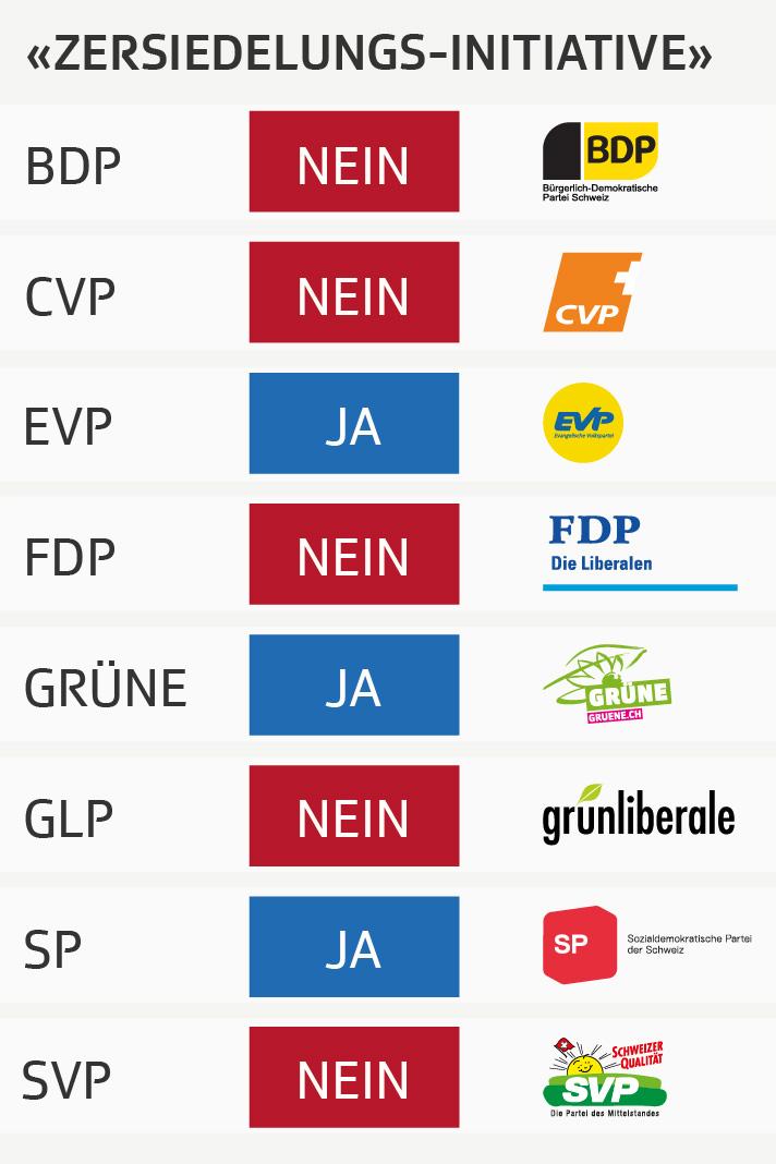 Parolenspiegel der Parteien zur Zersiedelungs-Initiative