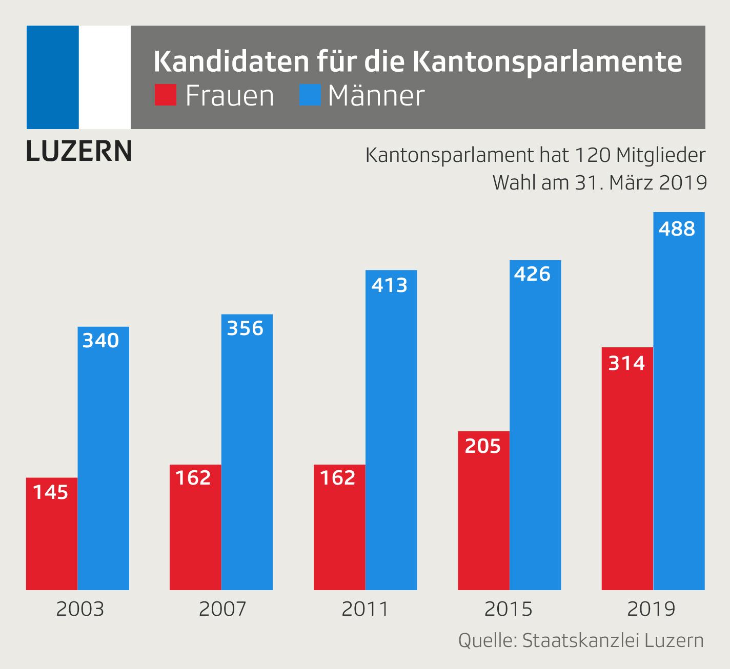 Grafik zeigt Anzahl Frauen und Männer auf den Wahllisten bei Wahlen im Kanton Luzern
