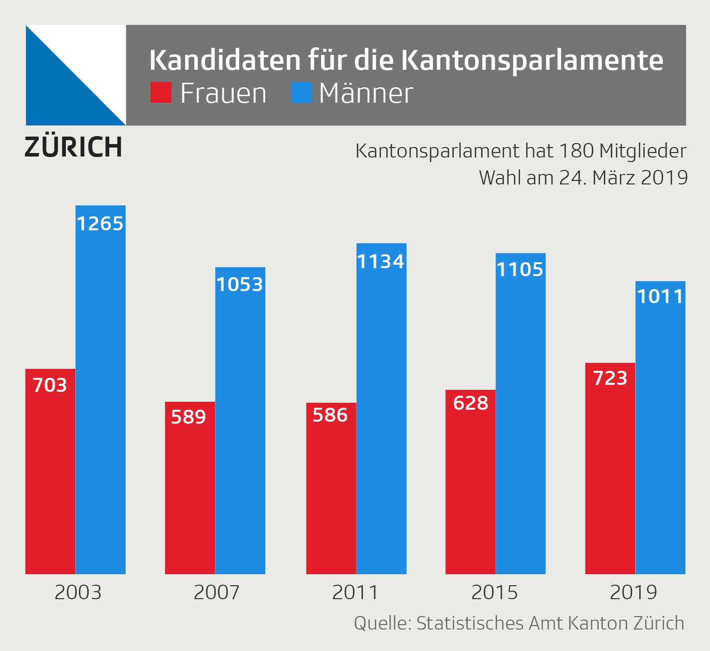 Grafik zeigt Anzahl Frauen und Männer auf den Wahllisten bei Wahlen im Kanton Zürich