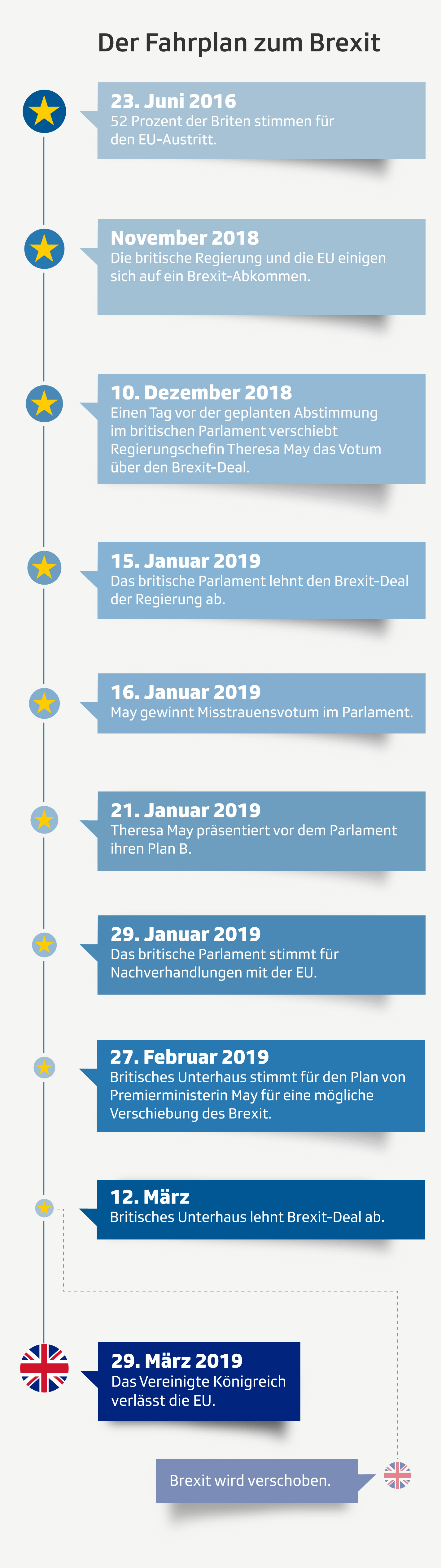 Infografik Brexit Fahrplan