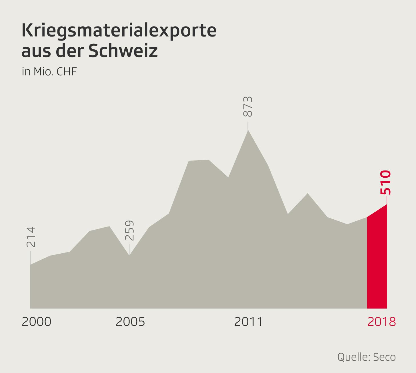 Infografik Kriegsmaterialexporte aus der Schweiz
