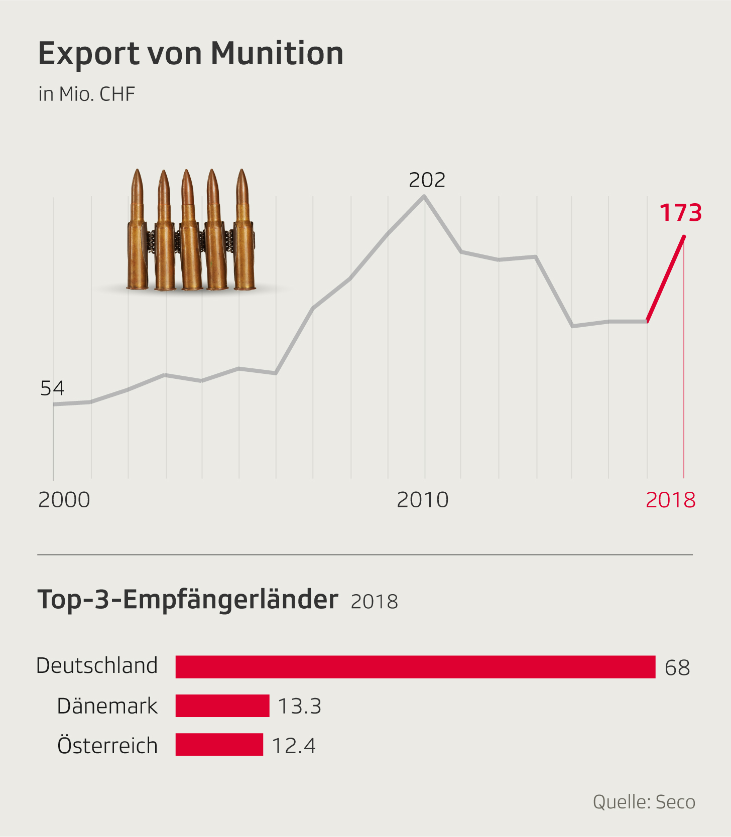 Die Infografik zeigt den Export von Munition aus der Schweiz in den letzten 18 Jahren
