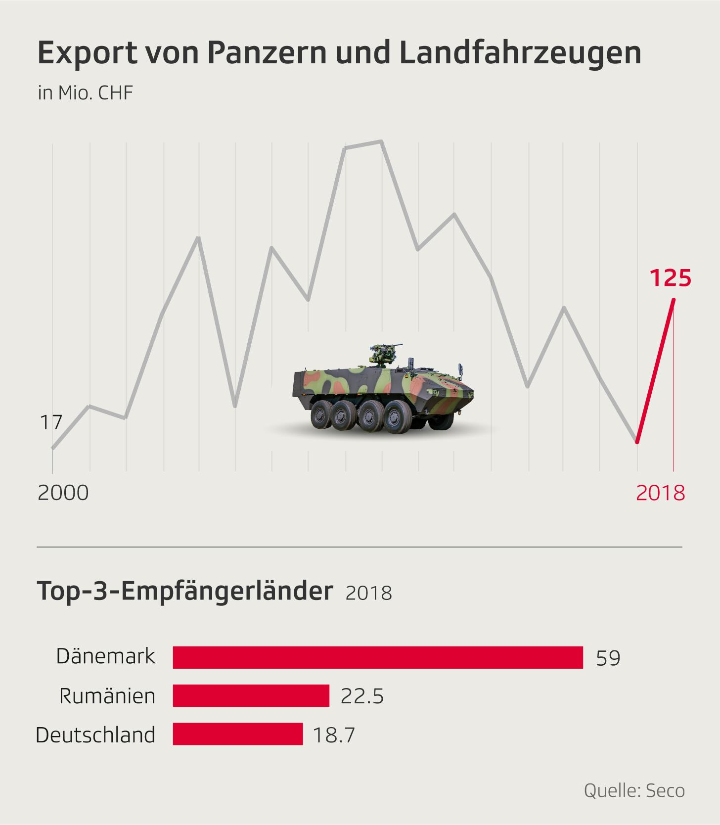 Die Infografik zeigt den Export von Panzern aus der Schweiz in den letzten 18 Jahren