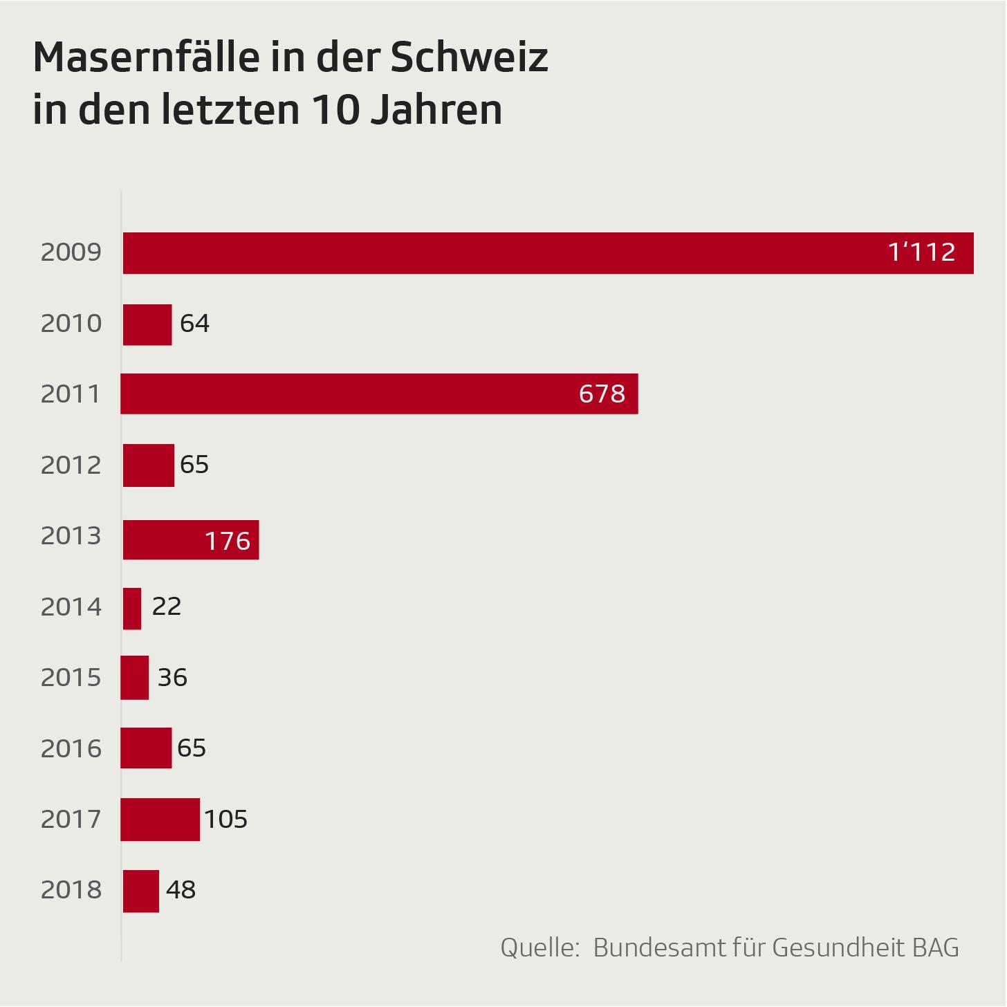 Grafik zeigt Anzahl der Masernfälle in der Schweiz seit 2009