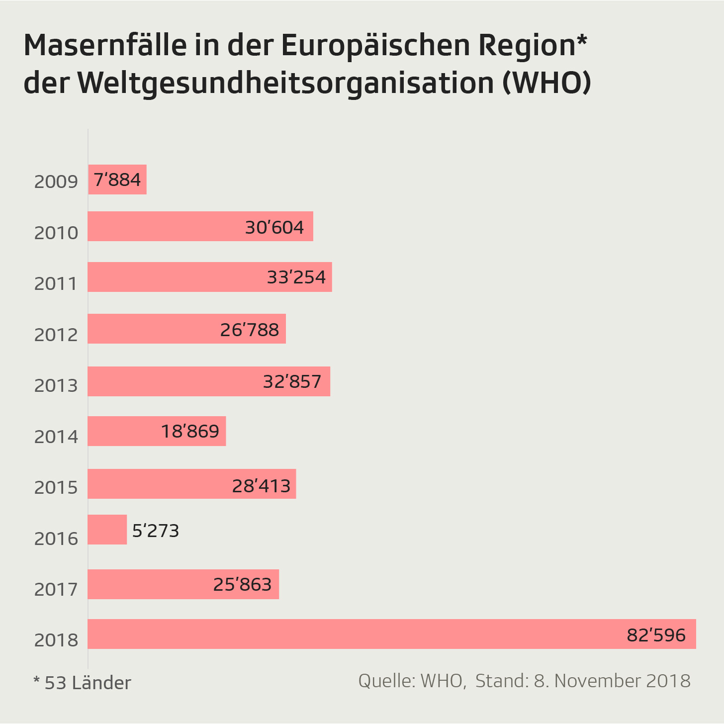 Grafik zeigt Anzahl der Masernfälle in der Europäischen Region der WHO seit 2009