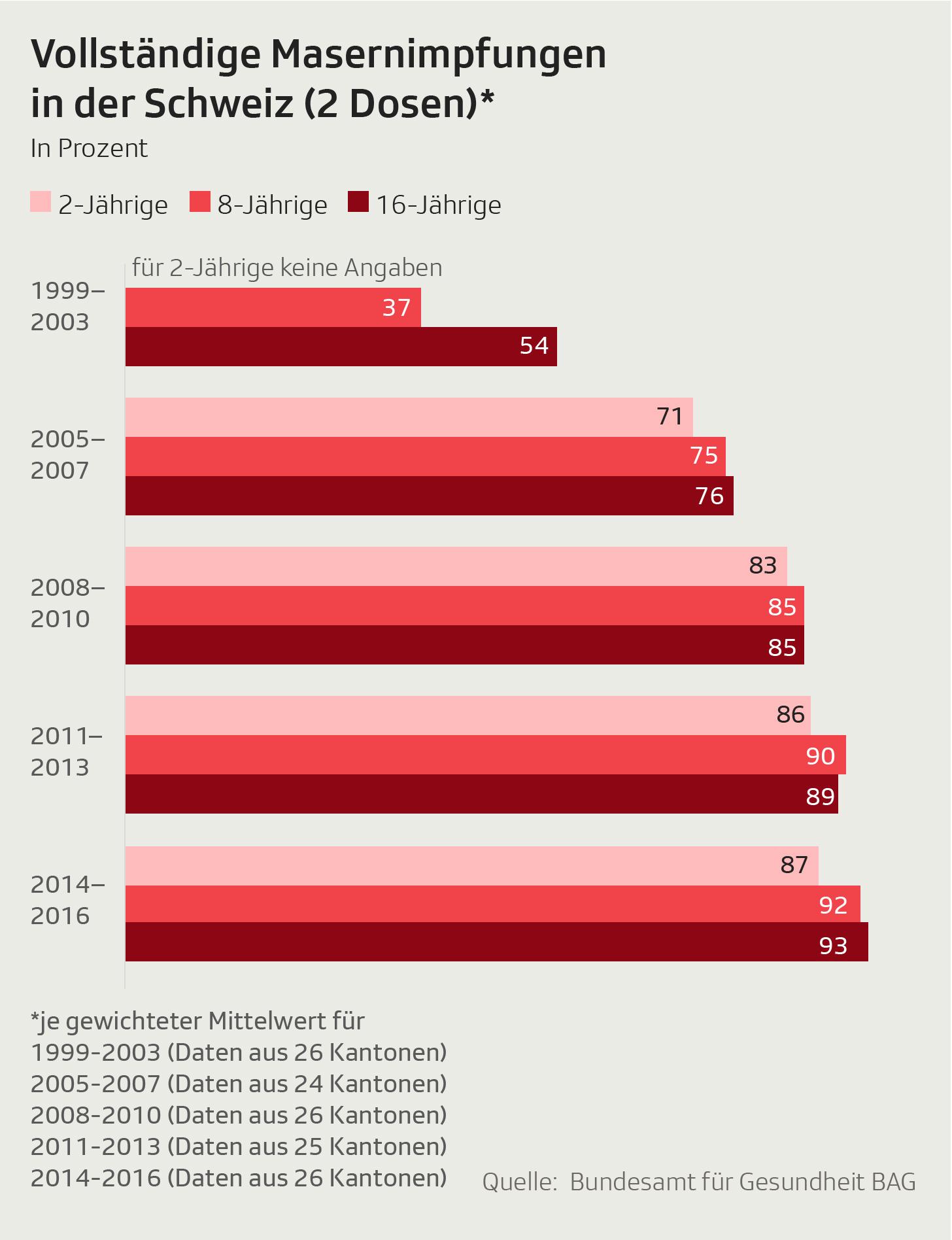 Grafik zeigt die Anzahl der Impfungen bei bis zu 16-Jährigen in der Schweiz