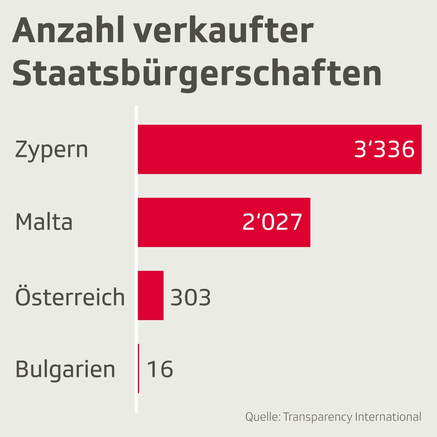 Anzahl verkaufter Staatsbürgerschaften