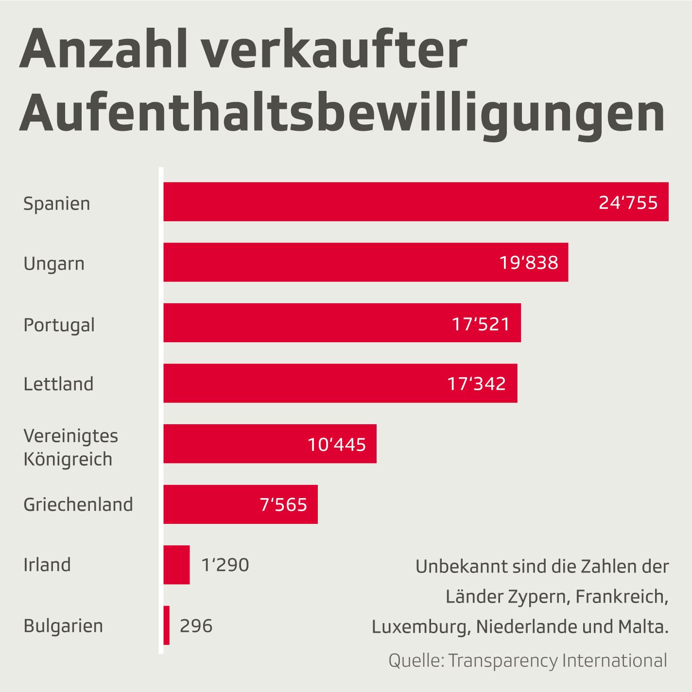 Anzahl verkaufter Aufenthaltsbewilligungen