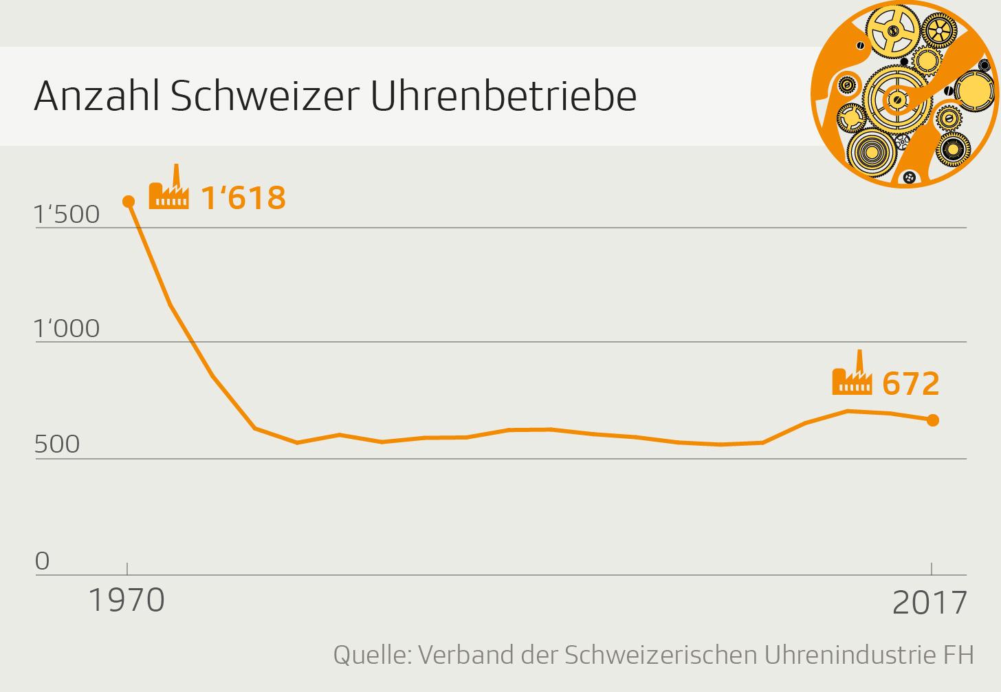 Grafik zeigt Anzahl der Schweizer Uhrenbetriebe seit 1970