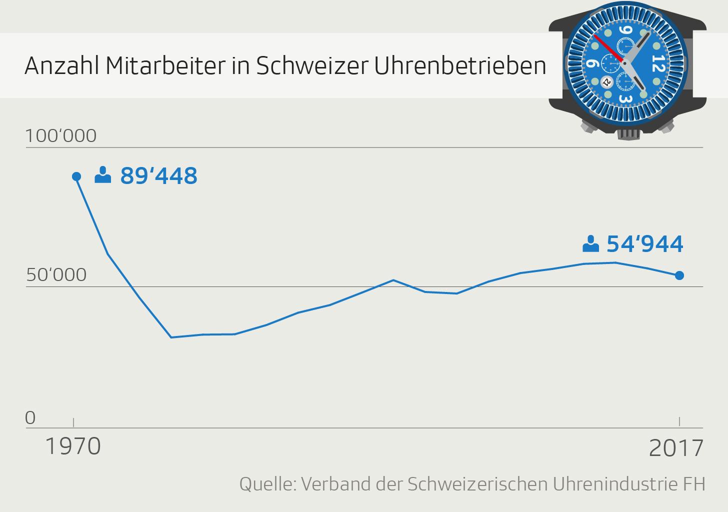 Grafik zeigt Anzahl der Mitarbeiter der Schweizer Uhrenbetriebe seit 1970