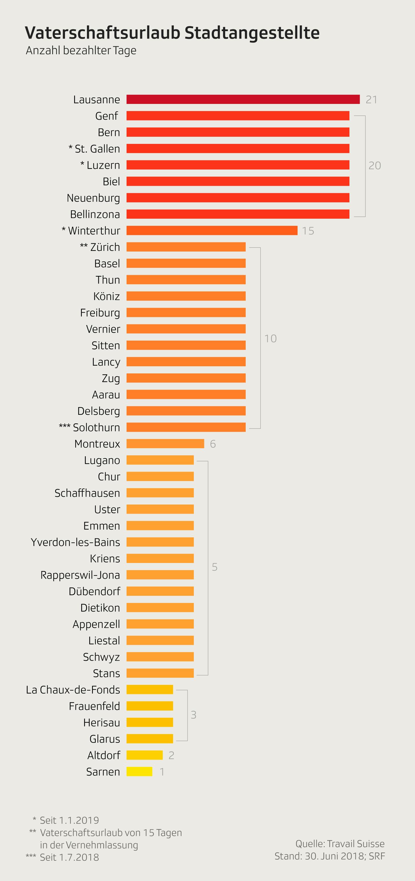 Infografik mit der Anzahl Tagen Vaterschaftsurlaub in den grössten Schweizer Städten