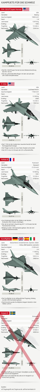 Diese Kampfjets stehen in der engeren Auswahl