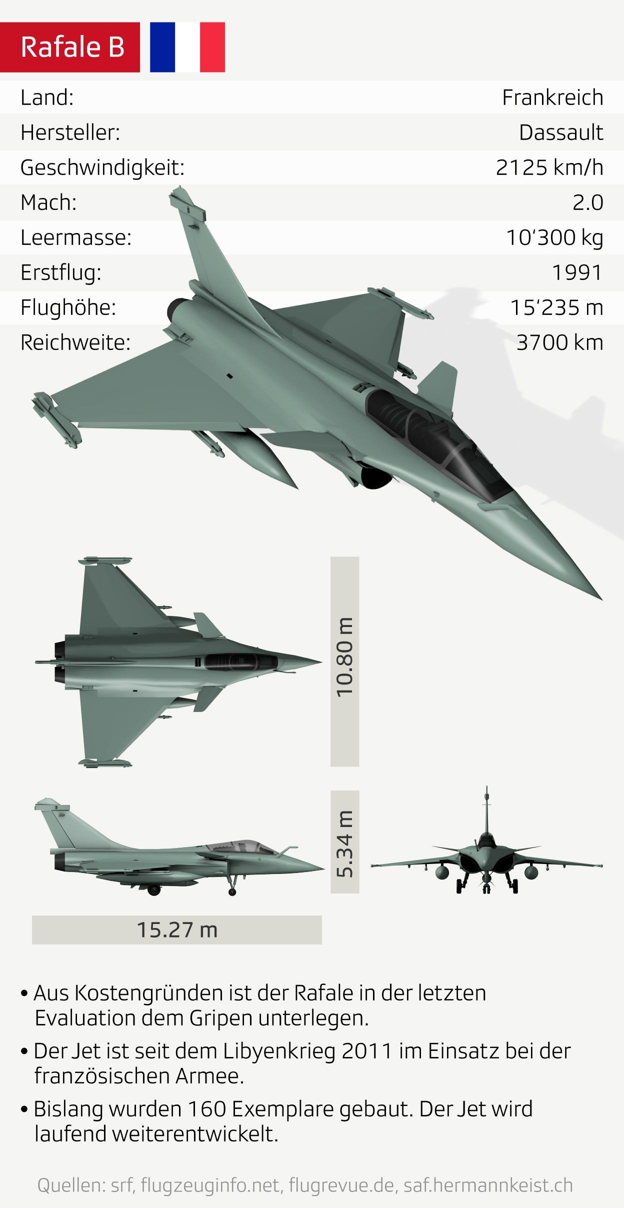 Data Sheet Rafale B