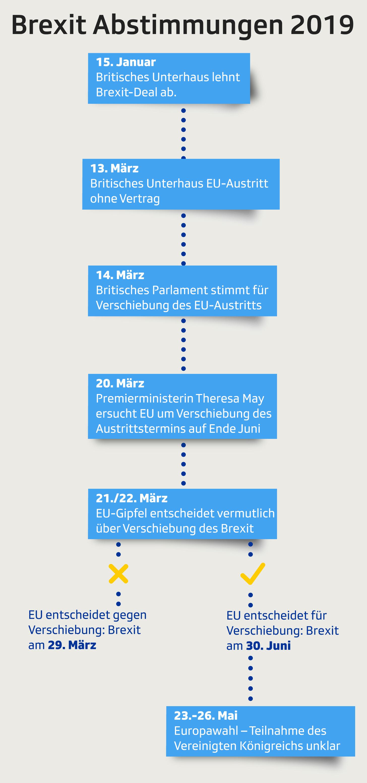 Infografik um Brexit Fahrplan