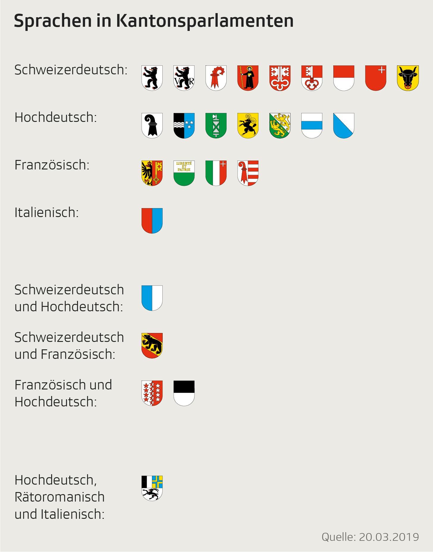Liste zeitg, welche Sprache in den Kantonsparlamenten gesprochen wird
