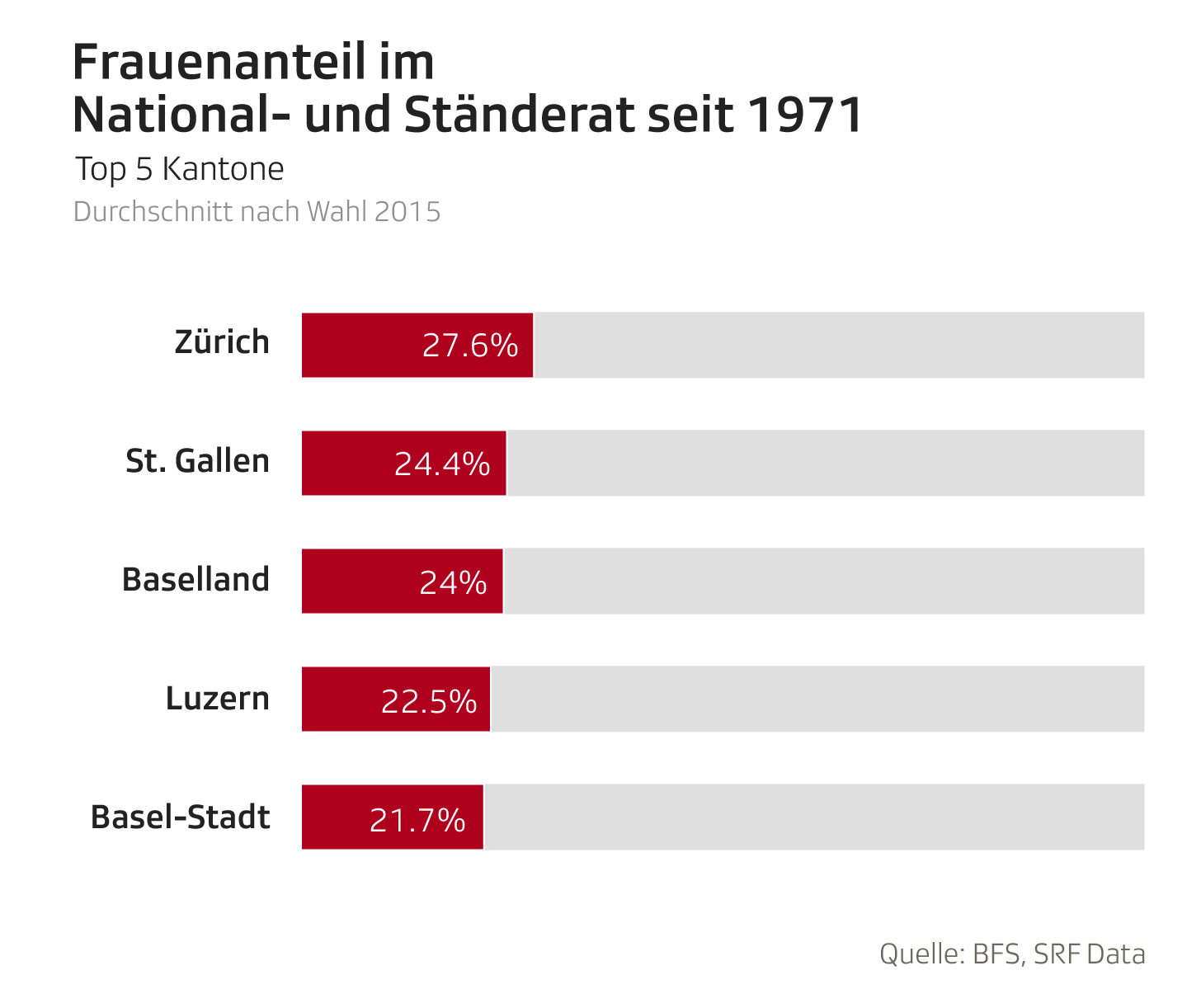 Frauenanteil im Parlament Top 5 Kantone
