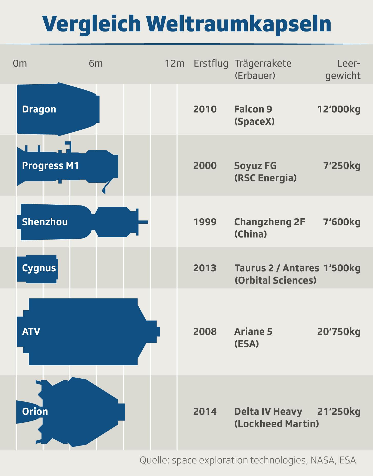 Grafik zeigt Informationen zur Migros-Klubschule