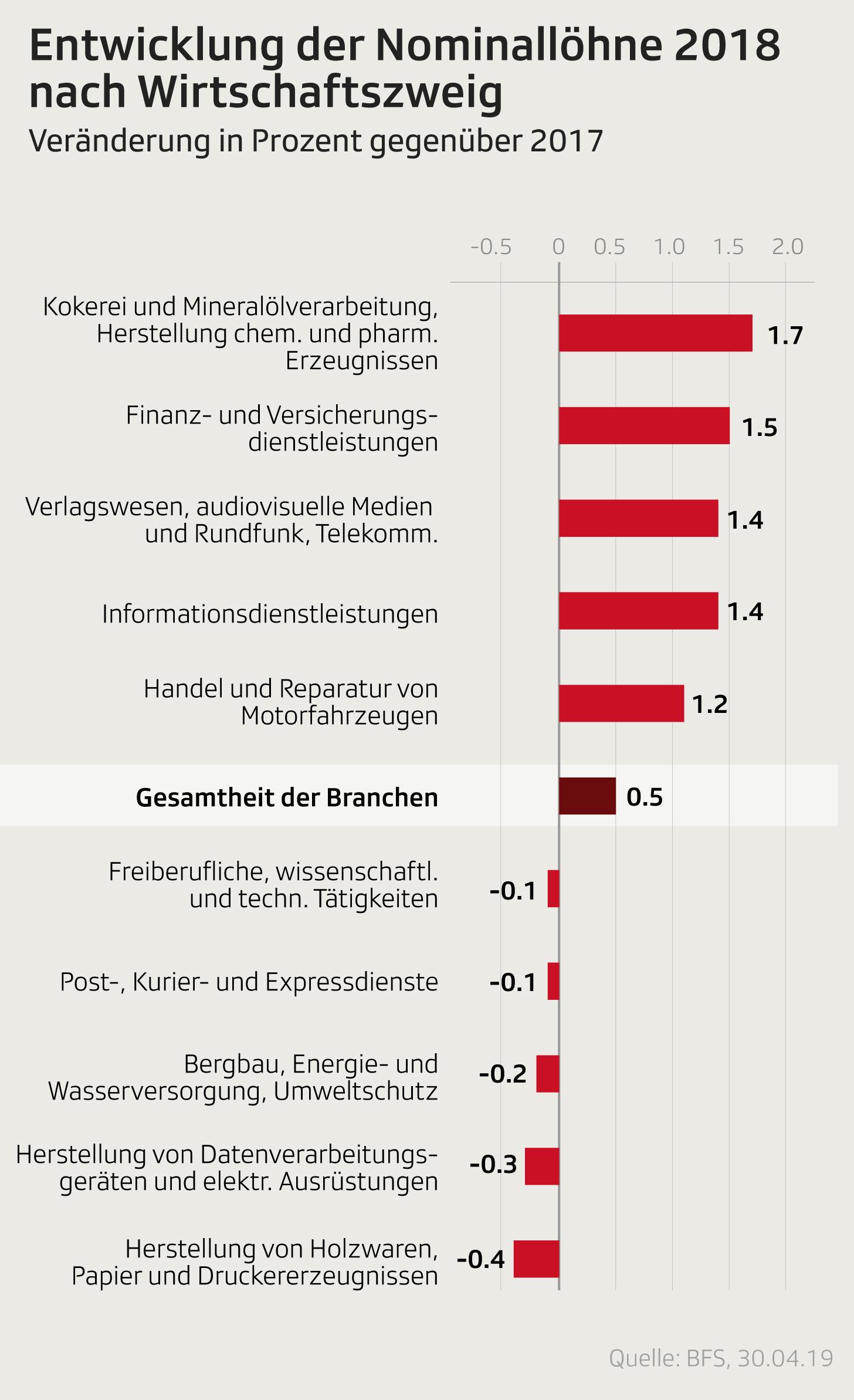 Entwicklung der Nominallöhne nach Wirtschaftszweig 2018 im Vergleich zu 2017