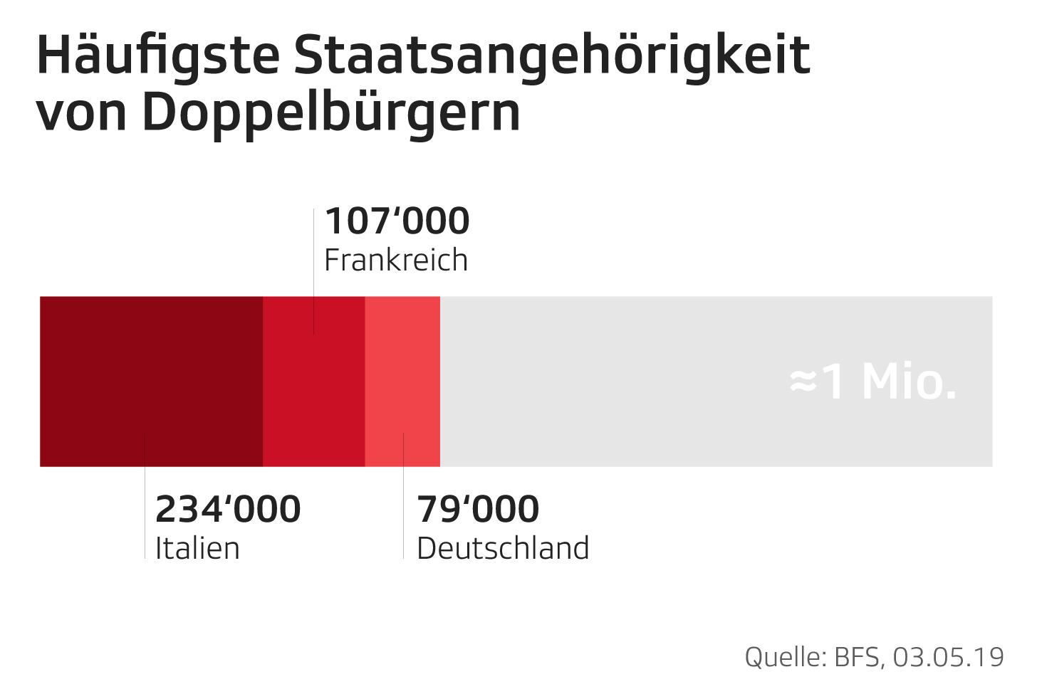 Prozentualer Anteil ausländische Wohnbevölkerung