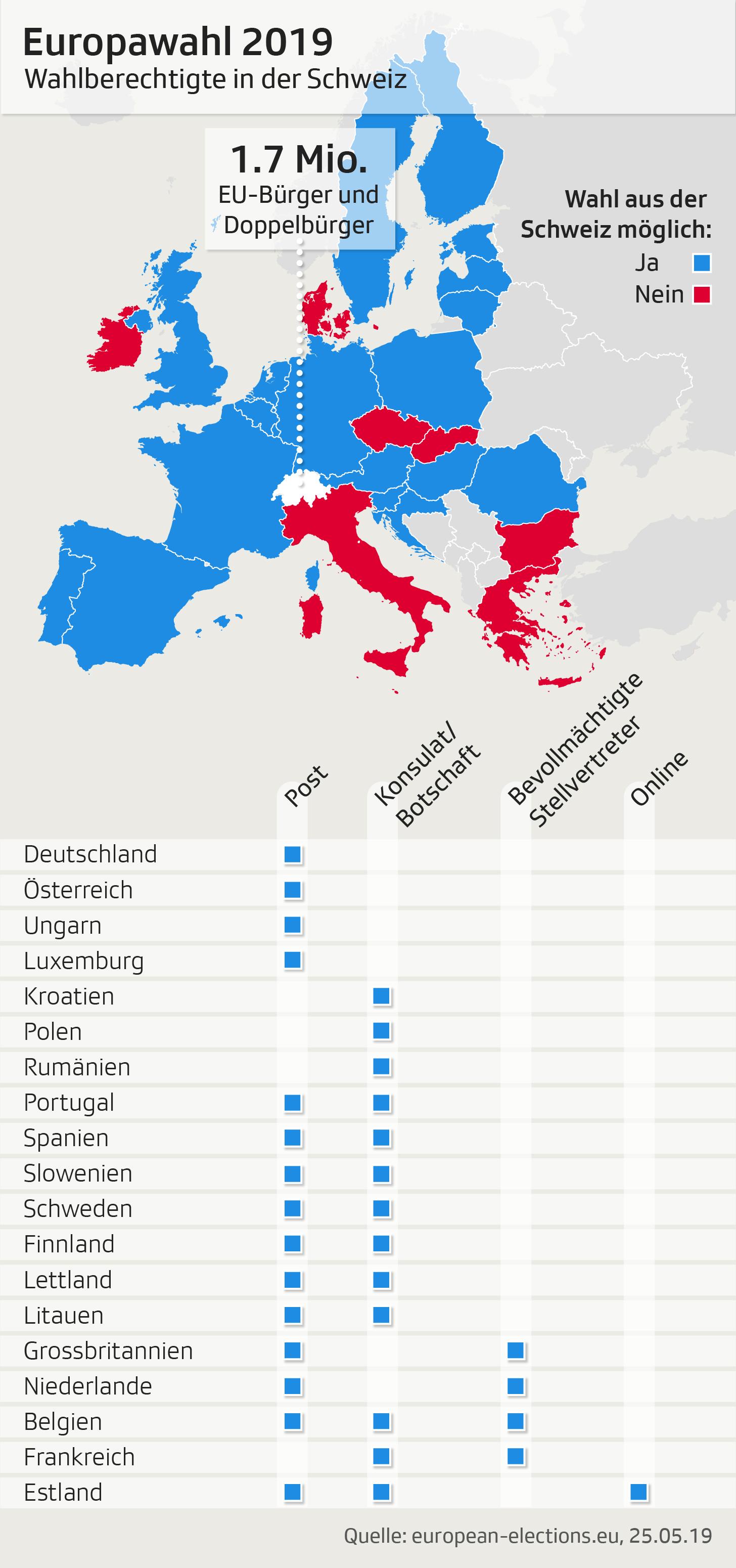 Wahlberechtigte Europawahl