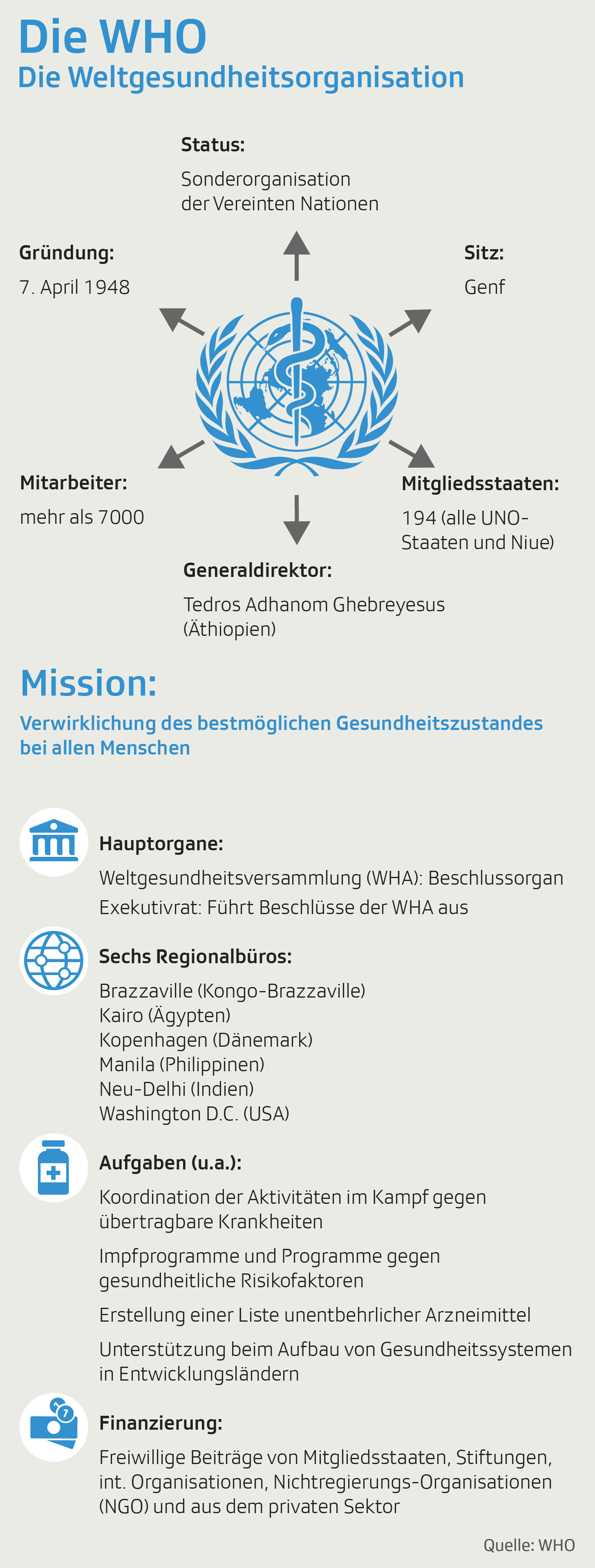 Grafik zeigt Informationen zur WHO