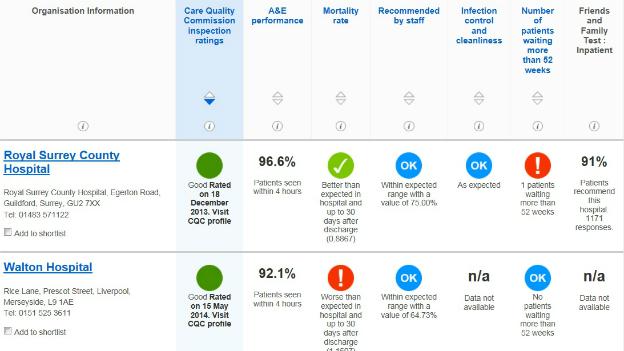 Ärzte-Rating: «Man muss Gleiches mit Gleichem vergleichen»