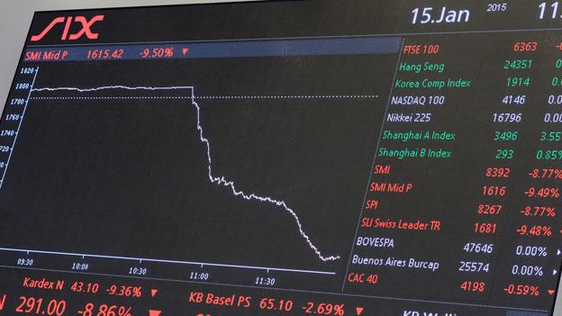 Die Analyse des Aktien-Strategen