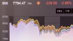 Ein Bildschirm an der Boerse zeigt den Kursverlauf des SMI in Zuerich, am Freitag, 24. Juni 2016. Der EU-Austritt Grossbritanniens hat am Freitag die Schweizer Boerse auf Talfahrt geschickt. Bis 09.30 Uhr tauchte der Leitindex SMI um 4,75 Prozent auf 7641 Punkte ab.