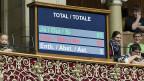 Abstimmungsergebnis zum Budget 2014 am 12. Dezember im Nationalrat.