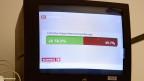 Ein Bildschirm zeigt das knappe Ergebnis zur «Initiative gegen Masseneinwanderung» am 9. Februar 2014.