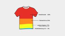 Audio «Das T-Shirt: Kleid und Leid» abspielen