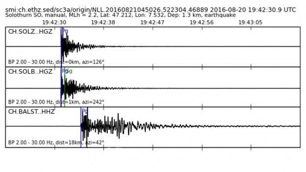 Das Beben in Solothurn hatte eine Stärke von 2,2 und wurde vom Schweizer Erdbebendienst aufgezeichnet.