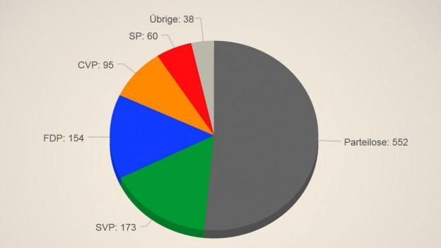In den Aargauer Gemeindehäusern dominieren immer noch klar die bürgerlichen Parteien.