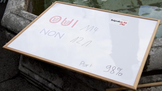 Tafel mit Stimmenzahl, 114 Ja, 121 Nein-Stimmen, 98 Prozent Stimmbeteiligung