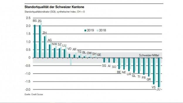Basel-Stadt ist bezüglich Steuerbelastung der attraktivste Kanton