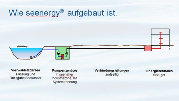 Grafische Darstellung eines Wasserpumpwerks.