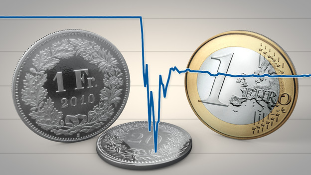 Aufgehobener Euro-Mindestkurs