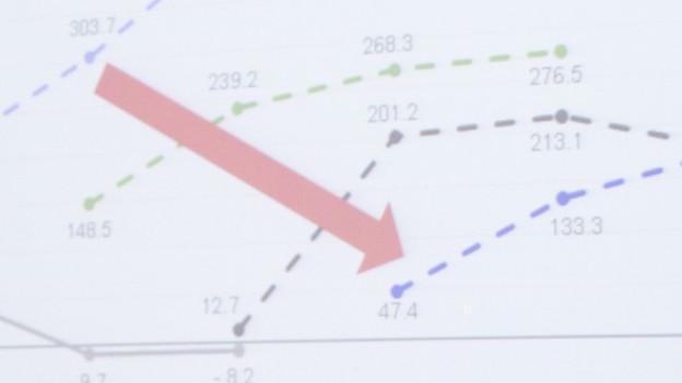 Eine Grafik zum Budget der Stadt Zürich mit einem grossen, nach unten weisenden, roten Pfeil