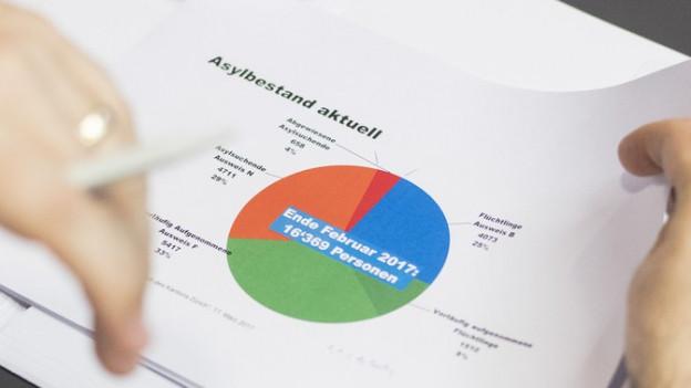Blick auf ein Papier mit einer Grafik der Asylstatistik