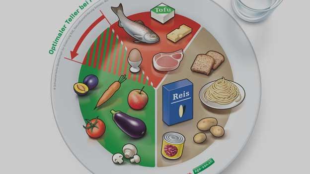 Teller mit Nahrungsmitteln.