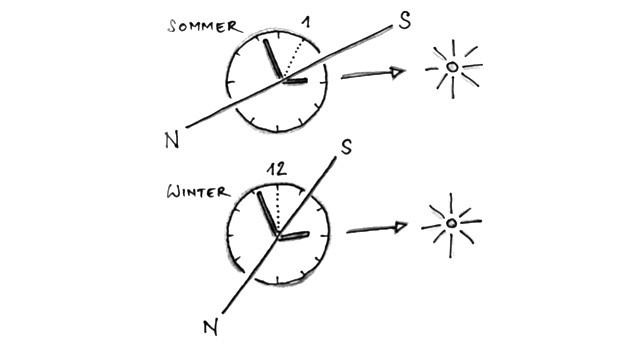 Skizze wie mit Uhr Norden bestimmen.