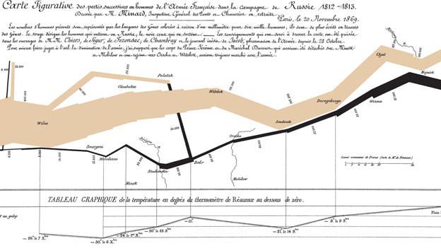 Eine Infografik aus dem 19. Jahrhundert, die in Form eines immer dünner werdenden Astes die Verluste an Menschenleben zeigt, die Napoleons Russlandfeldzug gefordert hat.
