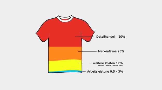 Prozentuale Verteilung des Ladenpreises eines konventionellen T-Shirts (Quelle: Geschätzte Zahlen CCC/EVB)