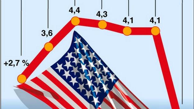 Das Bruttoinlandprodukt BIP wird in den USA neu berechnet.