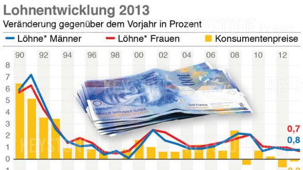 Frauen verdienen in der Schweiz immer noch weniger als Männer - auch in Unternehmen mit Bundesaufträgen.