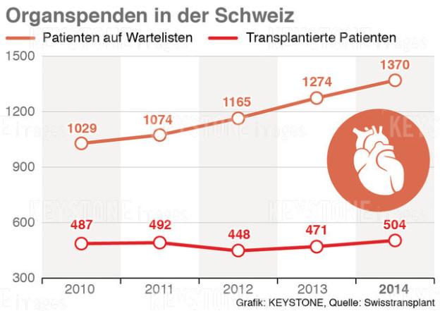 Organspenden in der Schweiz als Statistik aufbereitet.