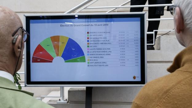 Ein Bildschirm mit einem Kuchendiagramm mit den Wahlresultaten in Genf, dafür stehen zwei Männer, man sieht nur ihre Hinterköpfe.