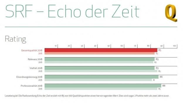 """Das """"Echo der Zeit"""" im Medienqualitätsrating 18."""